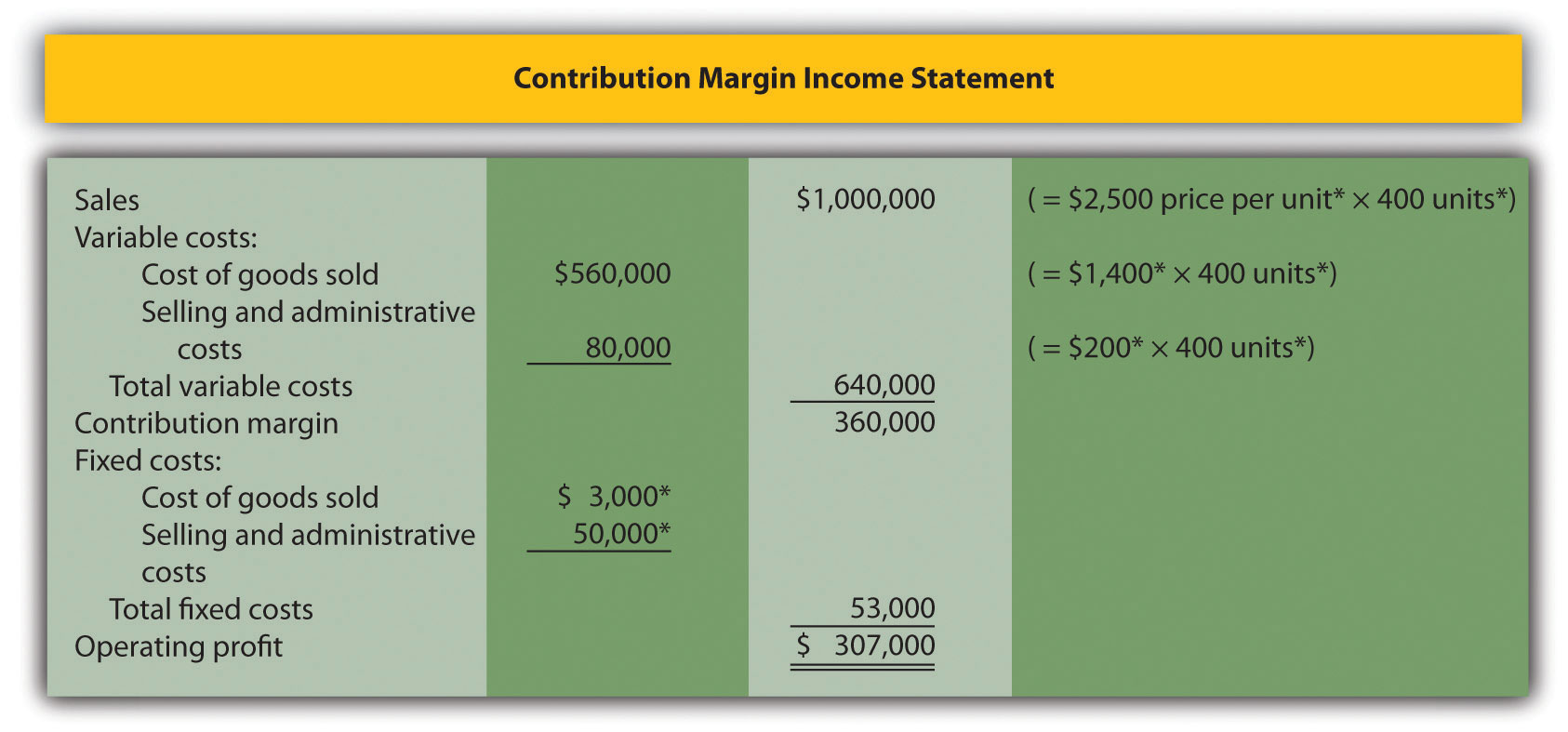 Contribution Income Statement | The Contribution Margin Income Statement