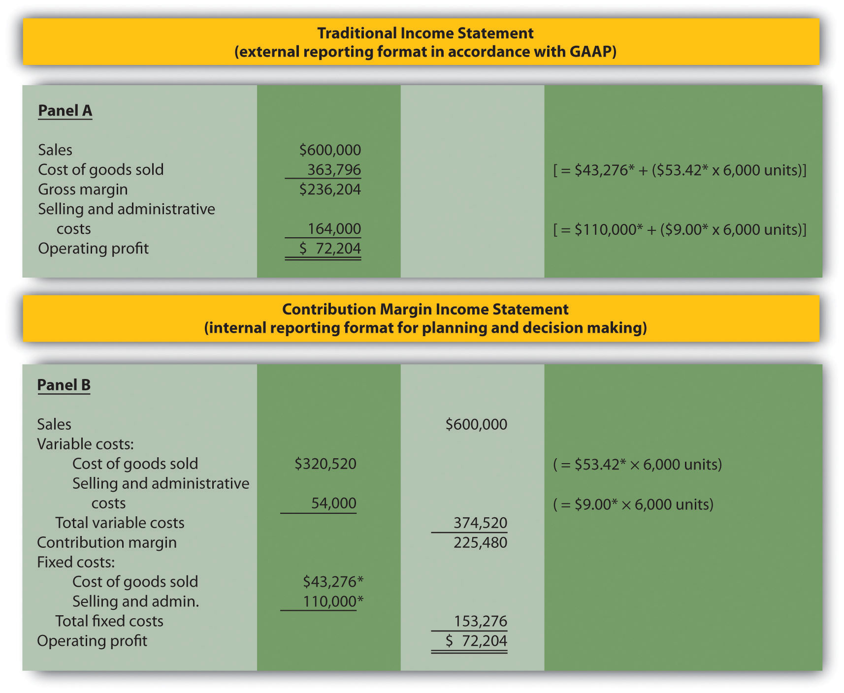Figure 5.7 presents an example of a contribution margin income statement.