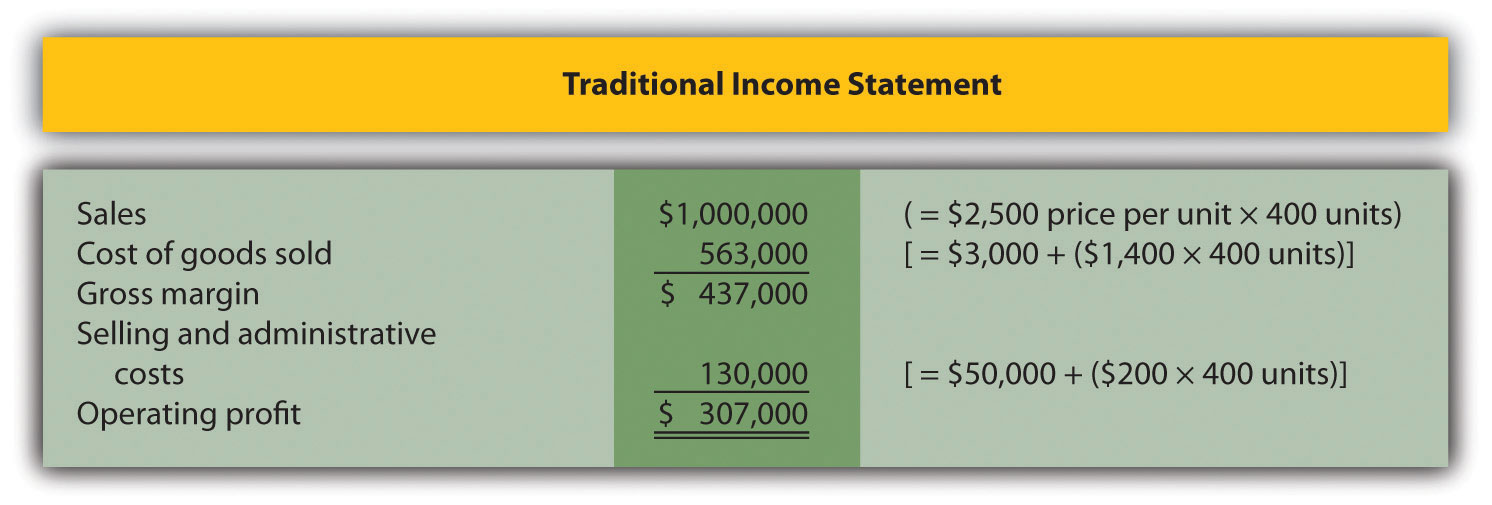 The Contribution Margin Income Statement
