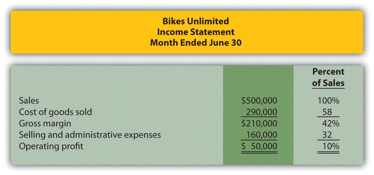 Susan Wesley Is Bikes Unlimited S Cost Accountant Planning For July Was Completed During June Senior Management Now Next Month August