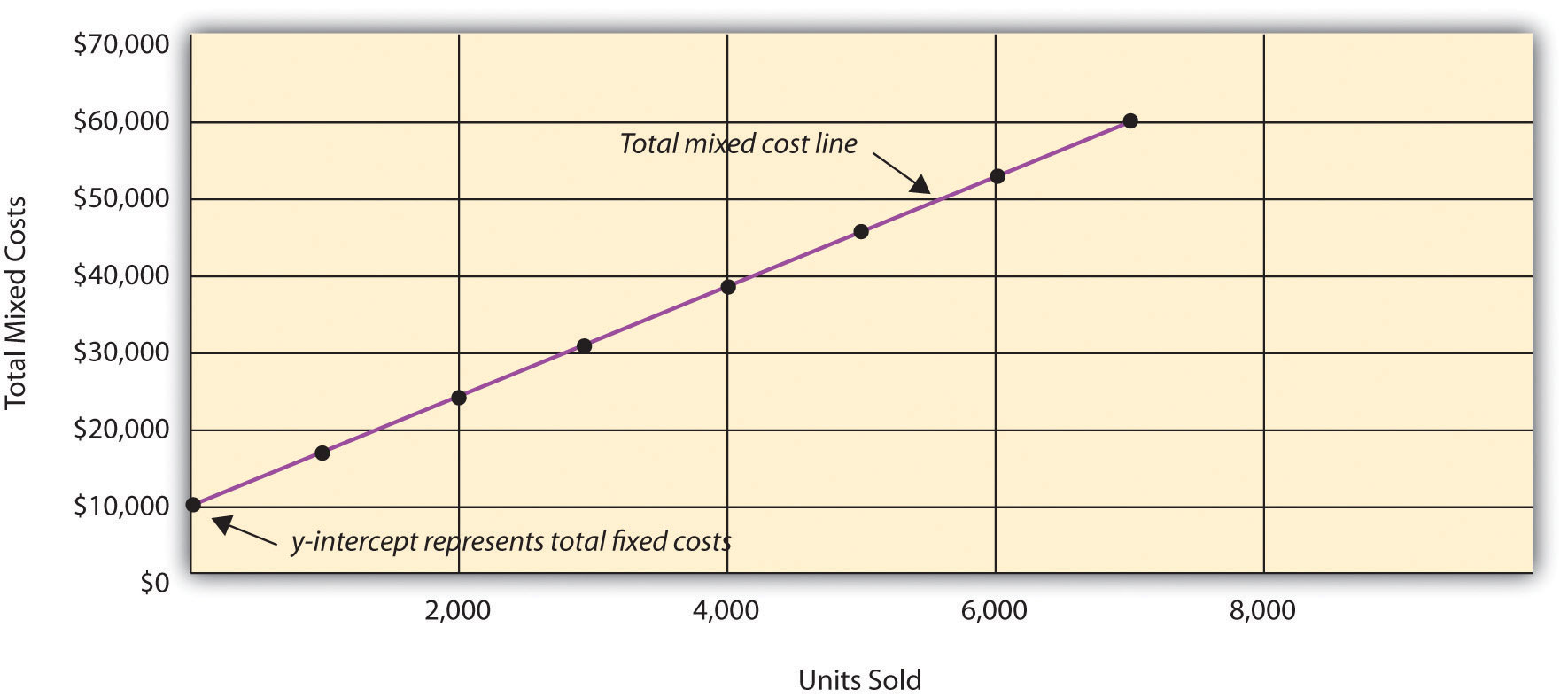 Current costs of the organization: definition, calculation features and types