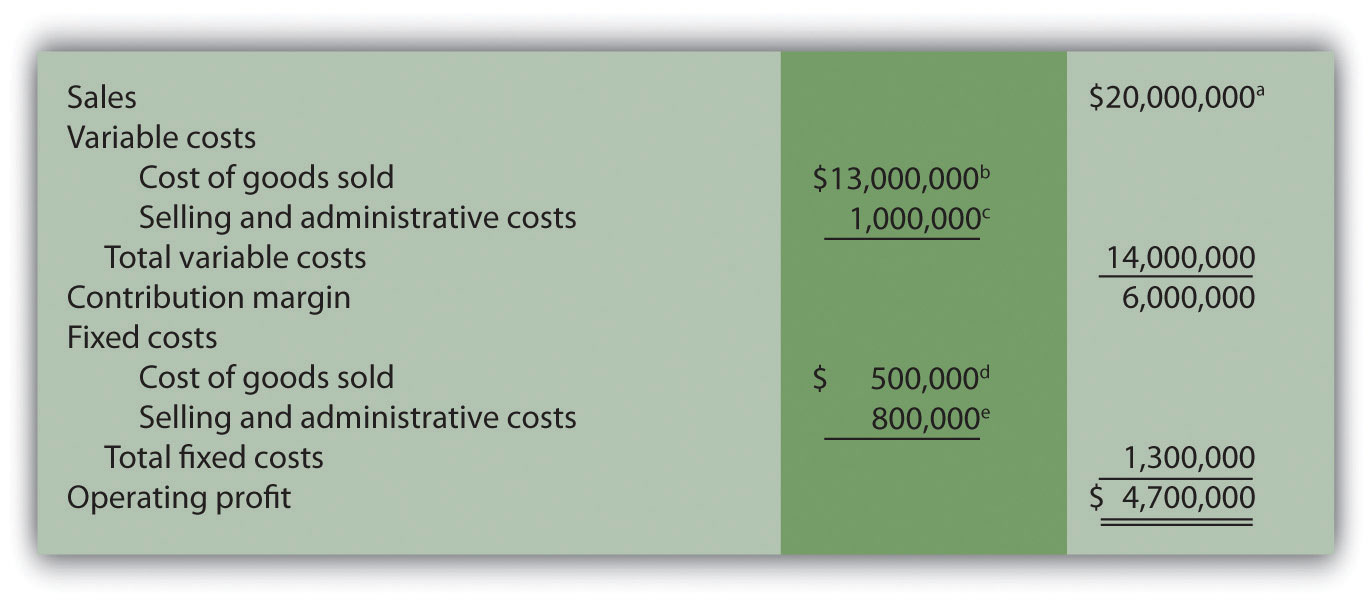 How Is Cost-Volume-Profit Analysis Used for Decision Making?