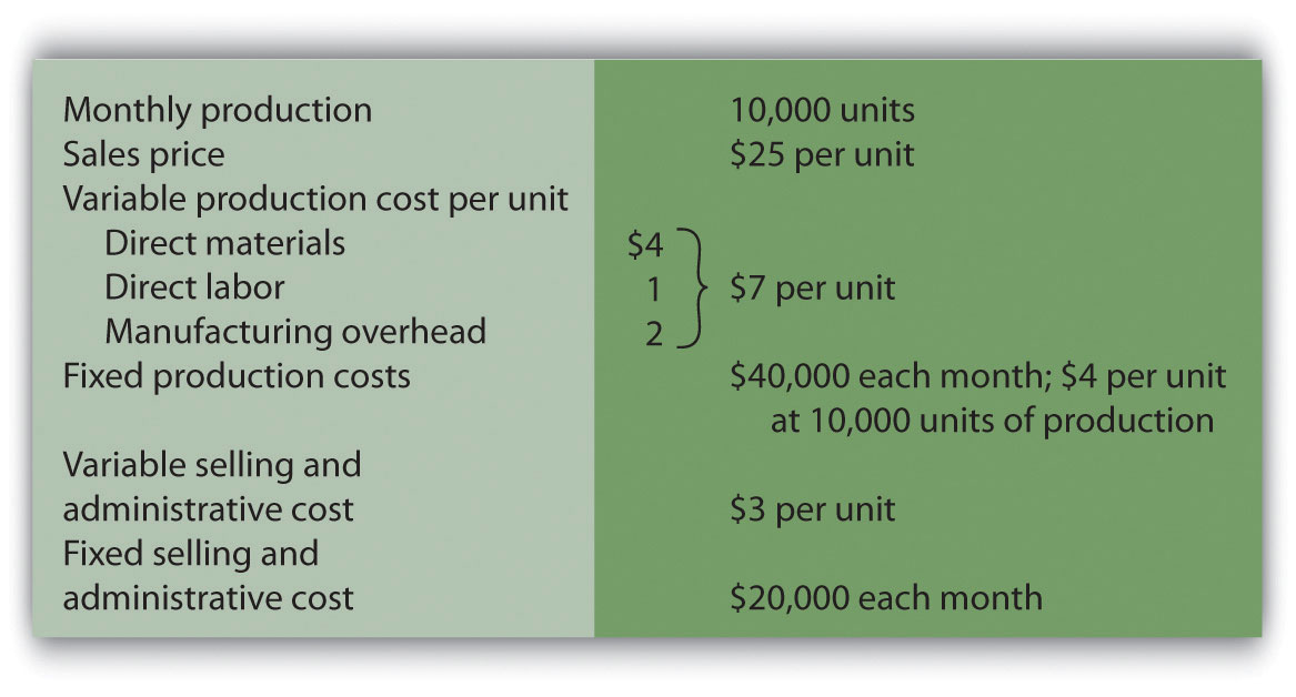how to calculate absorption costing