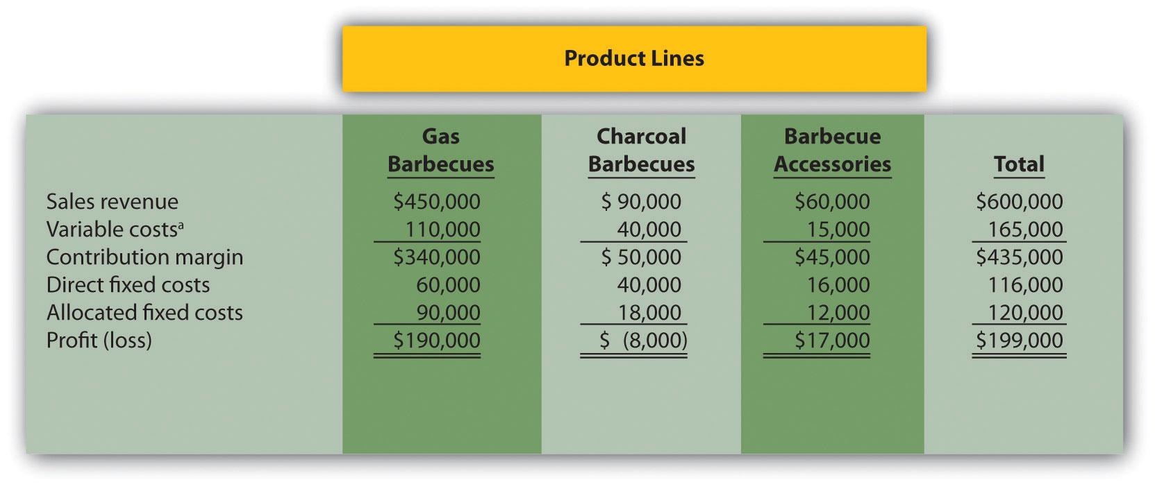 Figure 7.5 Income Statement for Barbecue Company