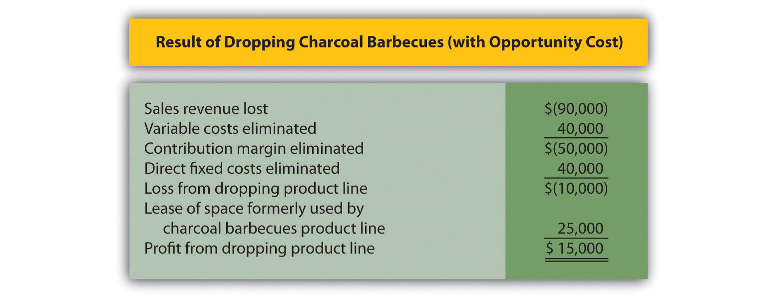 Figure 7.8 Differential Analysis with Opportunity Cost for Barbeque Company