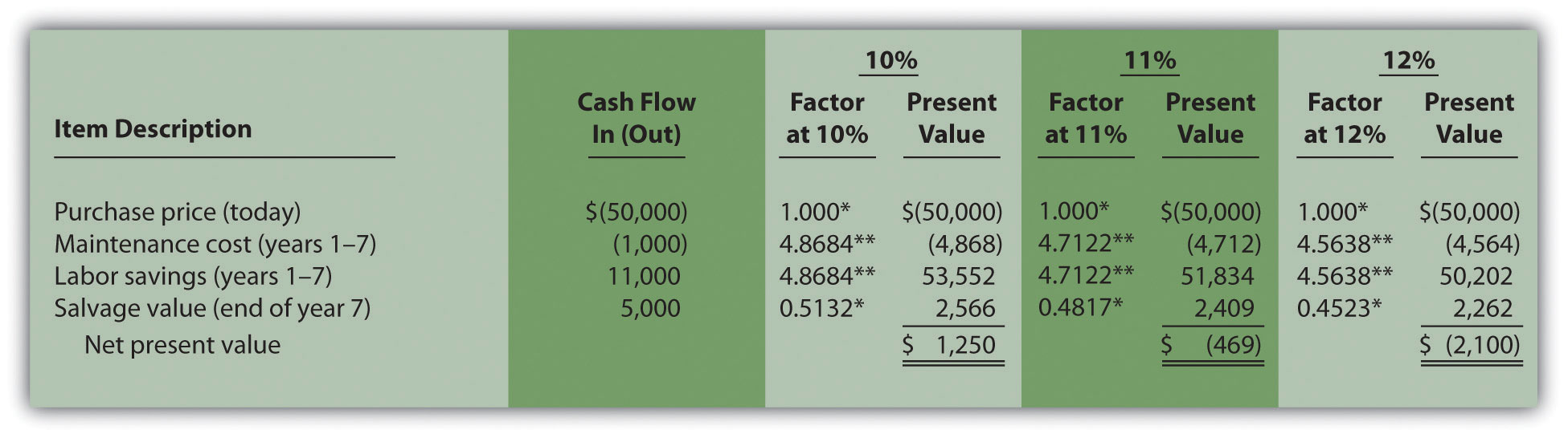The internal rate of return 83 the internal rate of return buycottarizona