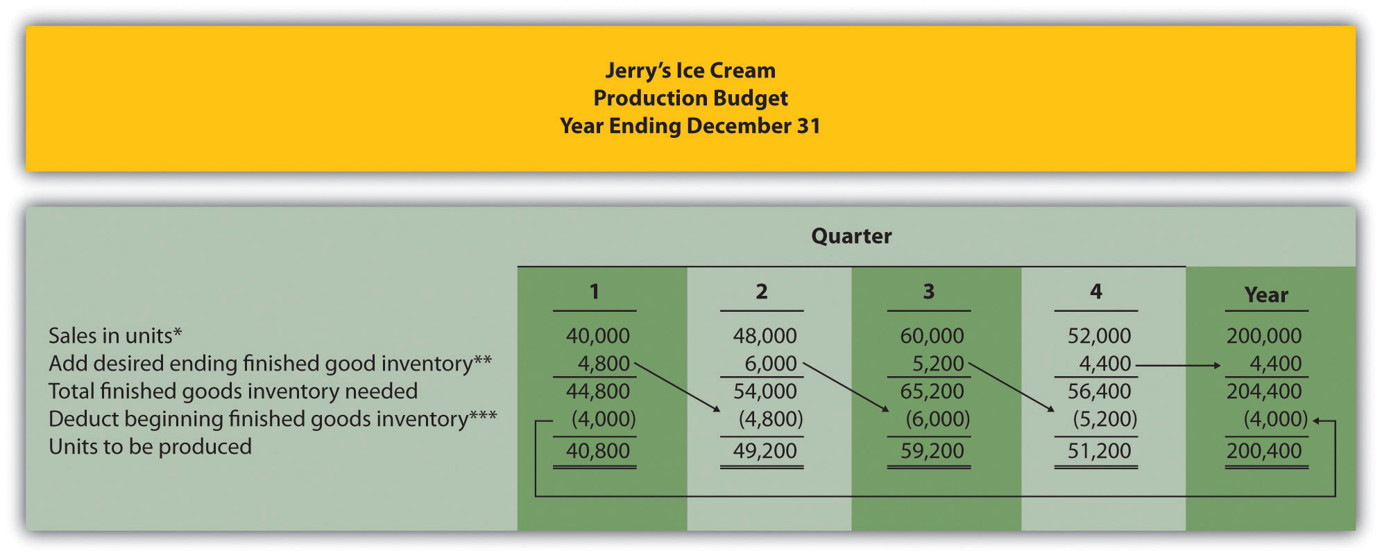 Figure 9.4 Production Budget for Jerry's Ice Cream