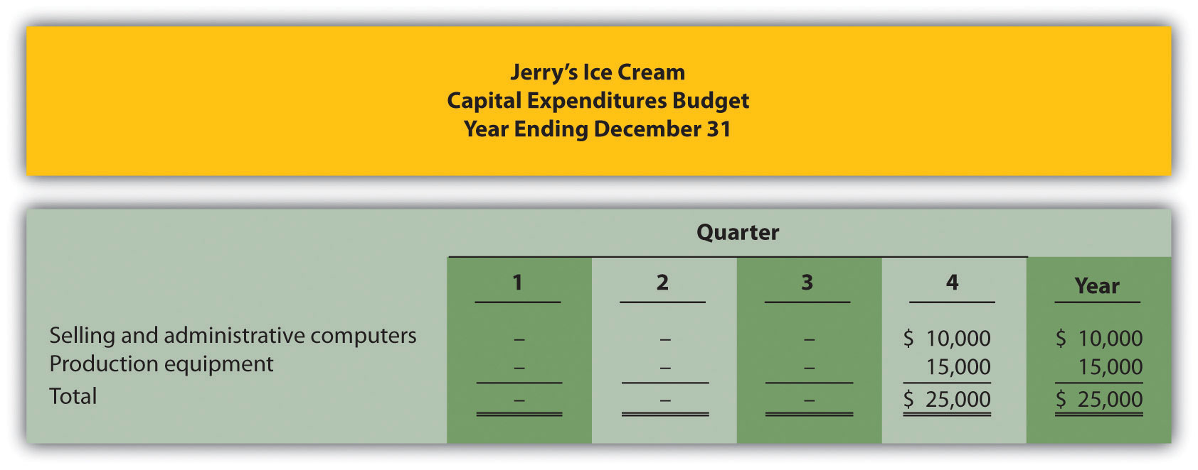 how are operating budgets created
