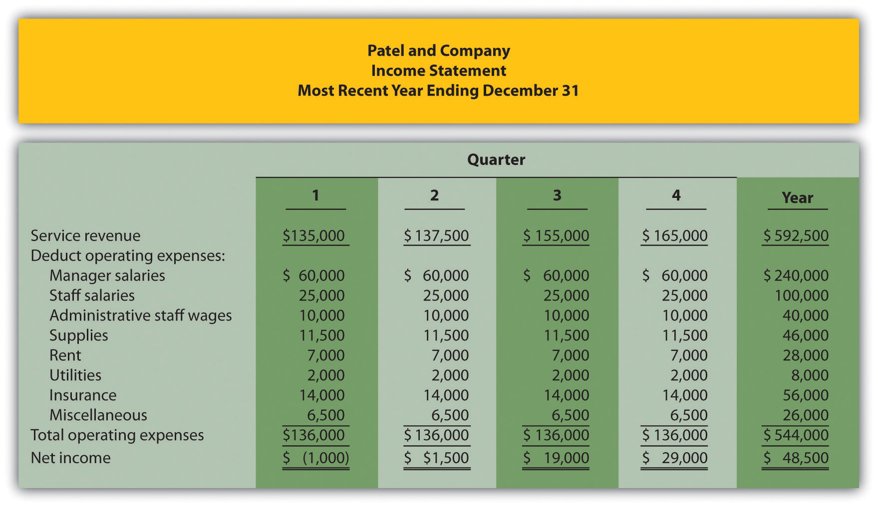 Budgeting in Nonmanufacturing Organizations – Quarterly Profit and Loss Statement Template