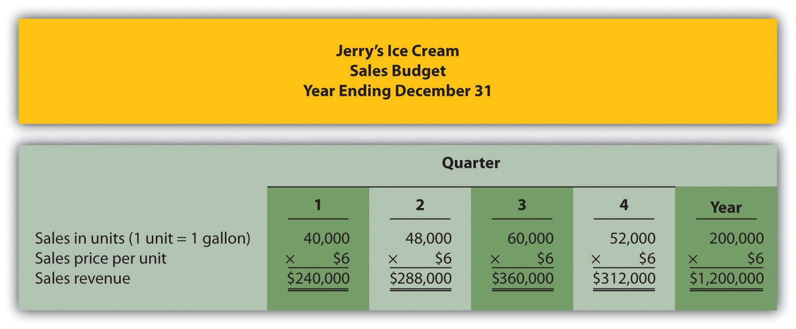 Figure 9.3 Sales Budget for Jerry's Ice Cream