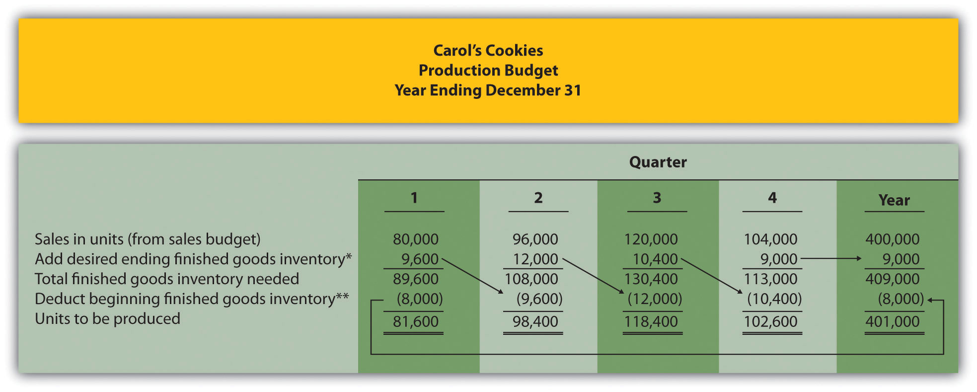 how to become a production accountant