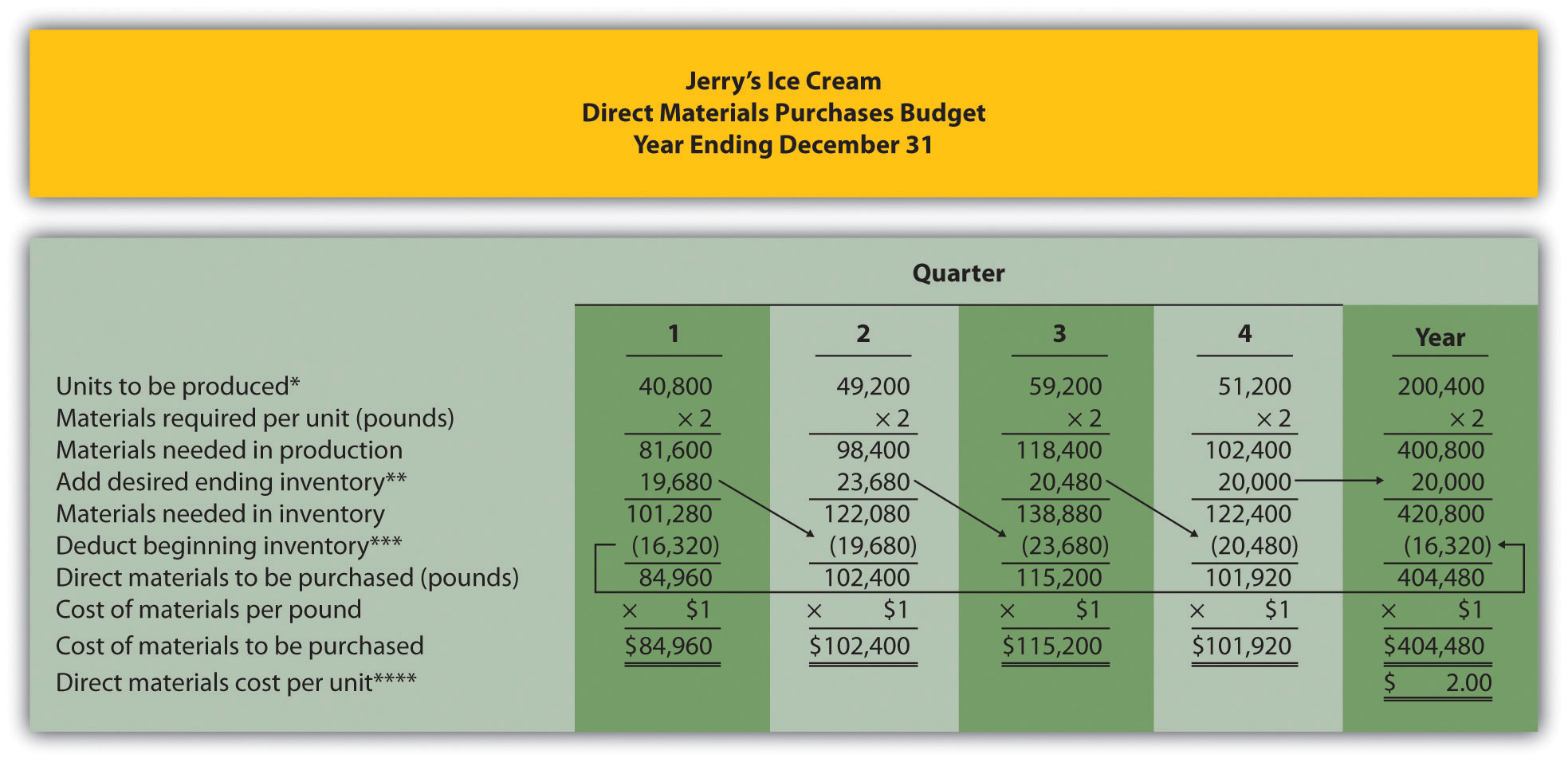 Figure 9.5 Direct Materials Purchases Budget for Jerry's Ice Cream
