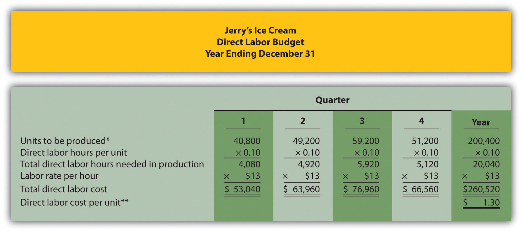 Figure 9.6 Direct Labor Budget for Jerry's Ice Cream