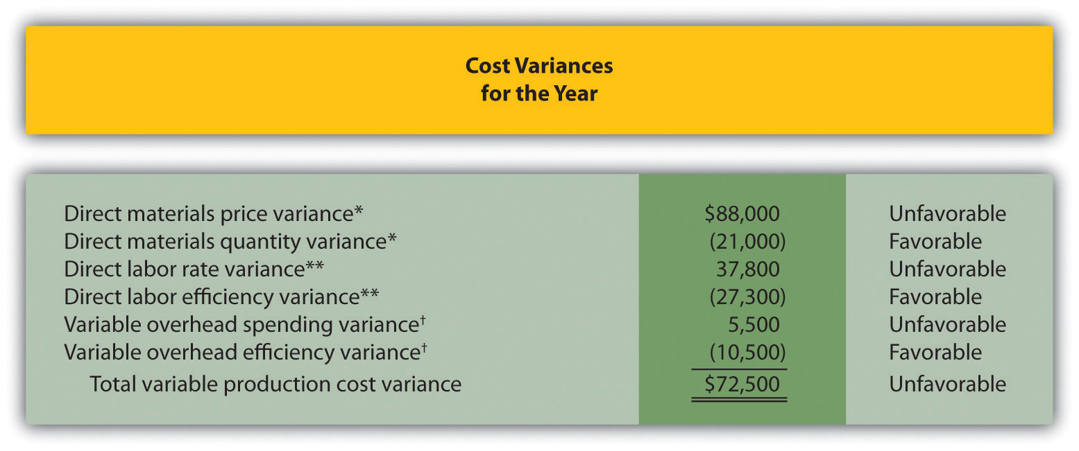 Determining Which Cost Variances to Investigate