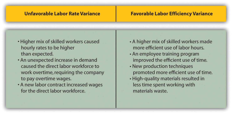 Direct Labor Variance Analysis