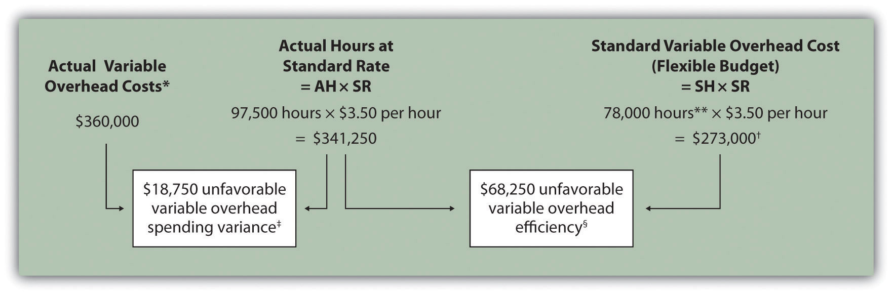 the disadvantage of using predetermined manufacturing overhead rate An overhead rate, or predetermined overhead rate, is an equation that allocates   bellevue college describes manufacturing overhead as costs that cannot be  traced to  with a predetermined overhead rate, the company has a baseline   overhead costs] | advantages & disadvantages of manufacturing overhead  costs.