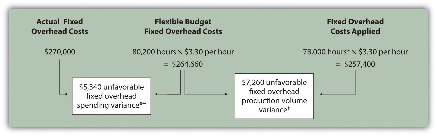 Fixed Manufacturing Overhead Variance Analysis