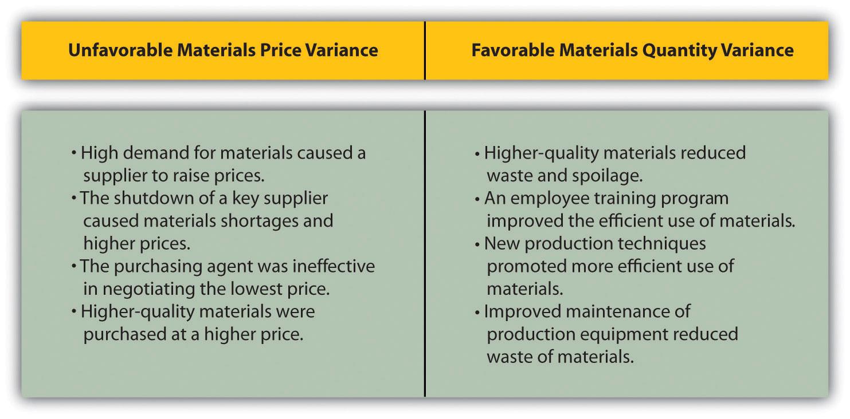 Direct Materials Variance Analysis