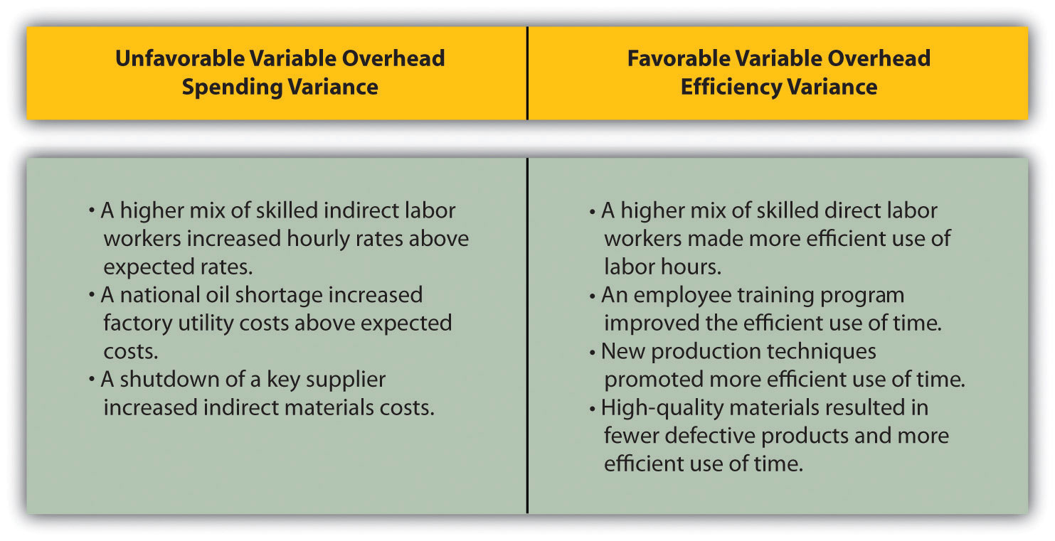Variable Manufacturing Overhead Variance Analysis