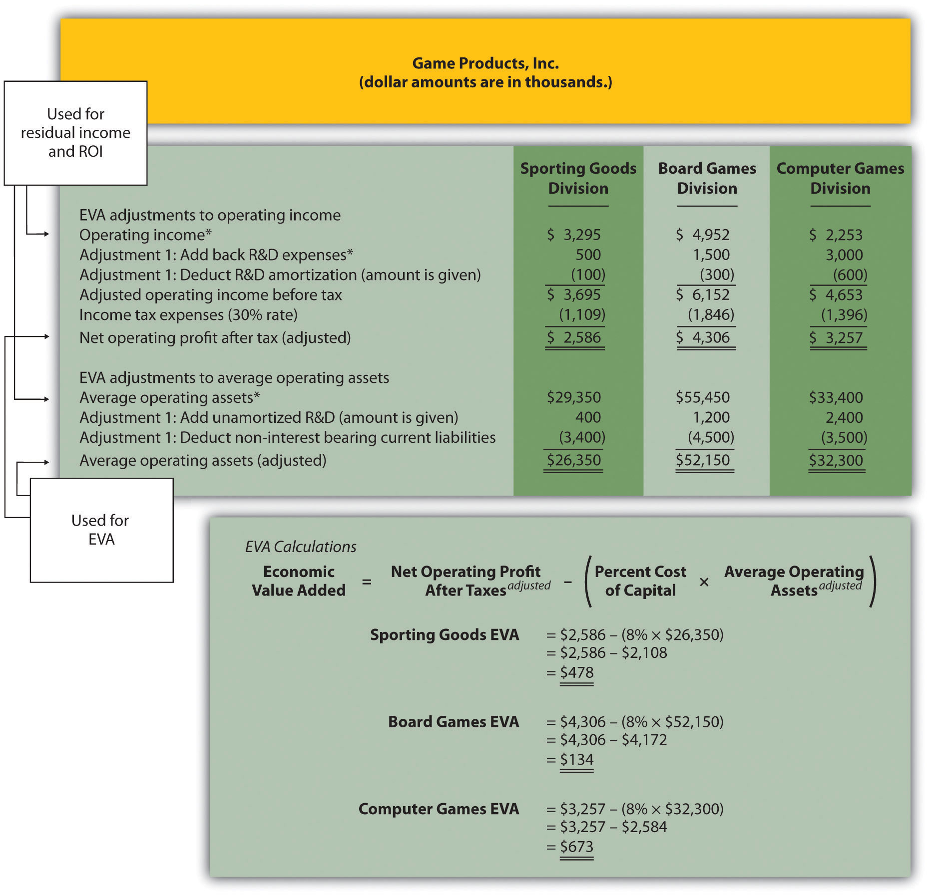 how to find net operating income managerial accounting