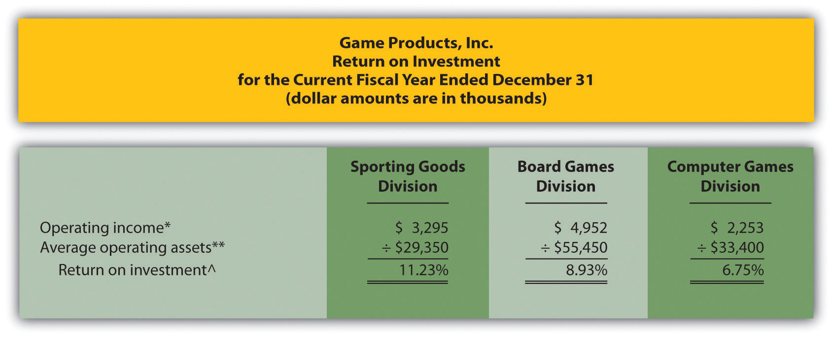 operating income return on investment formula calculator