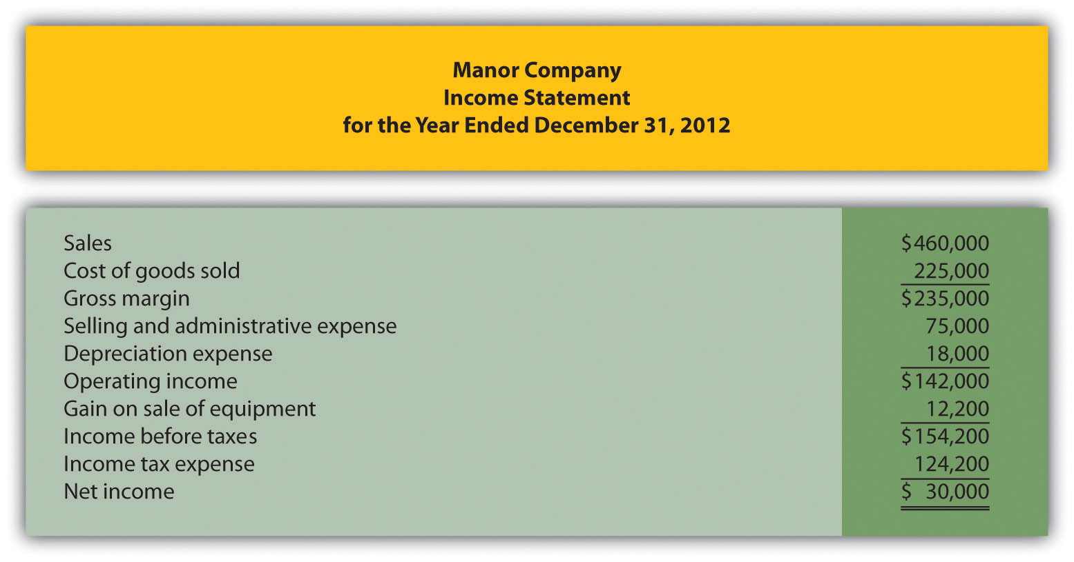 How Is the Statement of Cash Flows Prepared and Used – Balance Sheet Preparation Examples