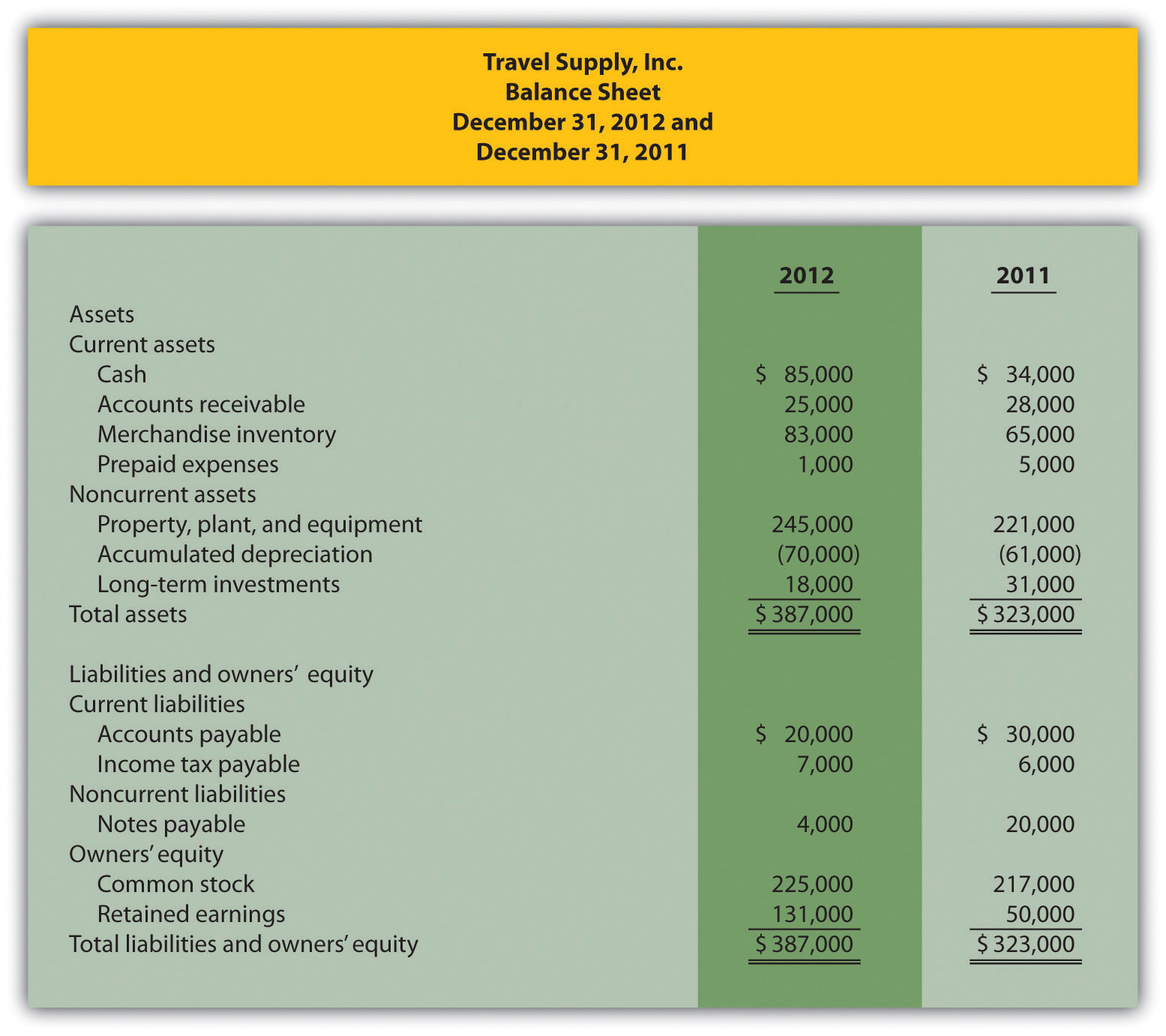 How Is The Statement Of Cash Flows Prepared And Used?  Income Statement Microsoft