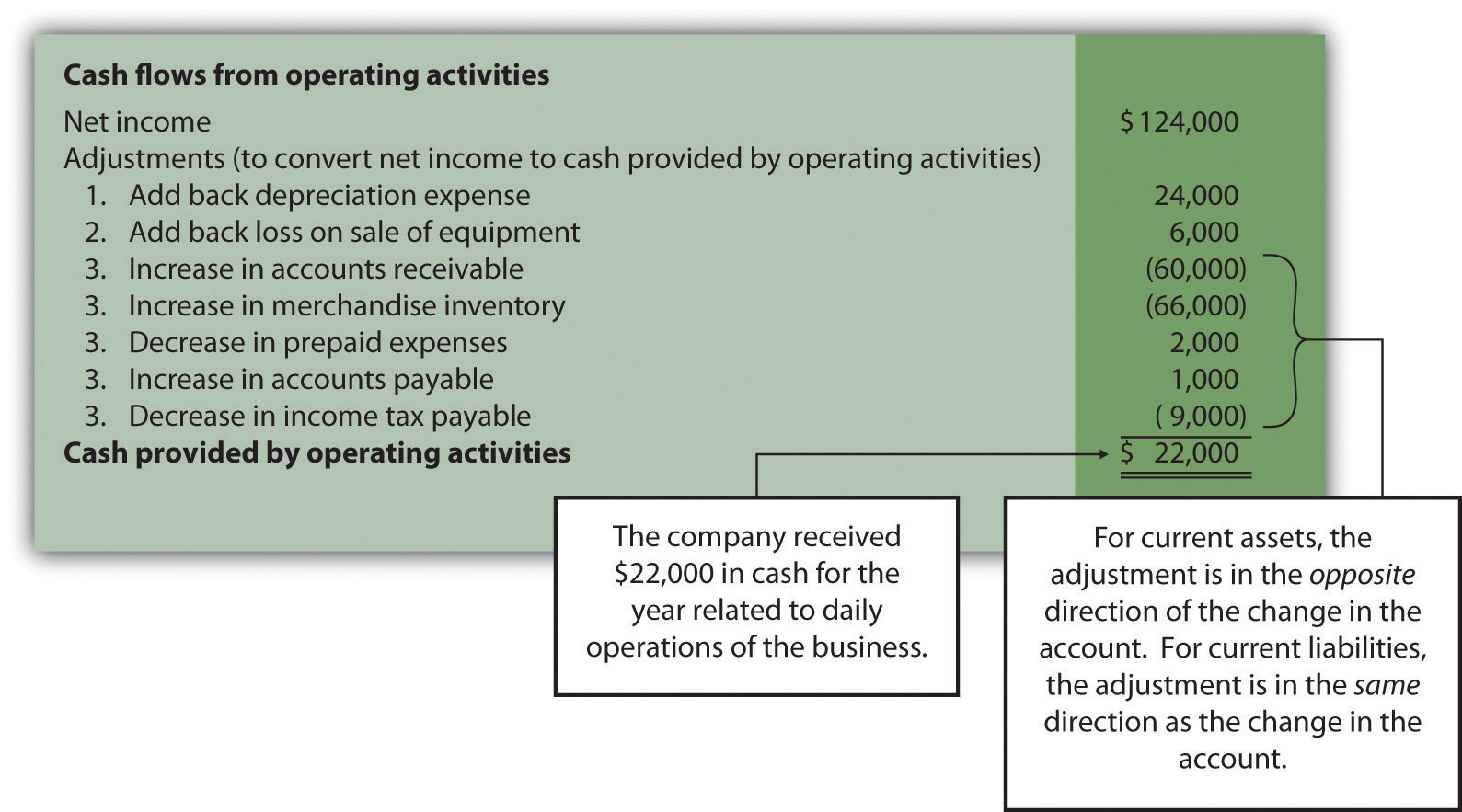 Figure 12.5 Operating Activities Section of Statement of Cash Flows (Home Store, Inc.)