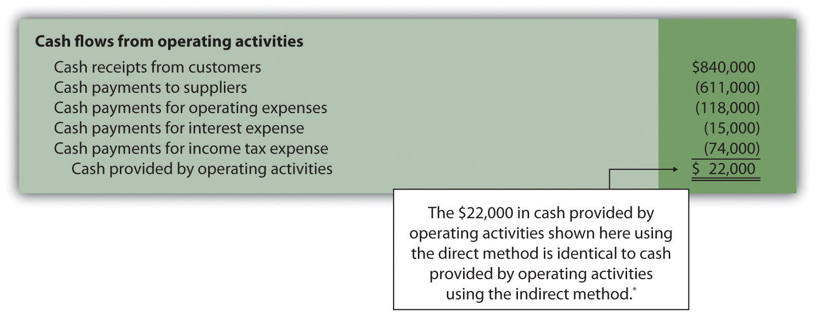 Converting Income Tax Expense To A Cash Basis  Method Statements Examples