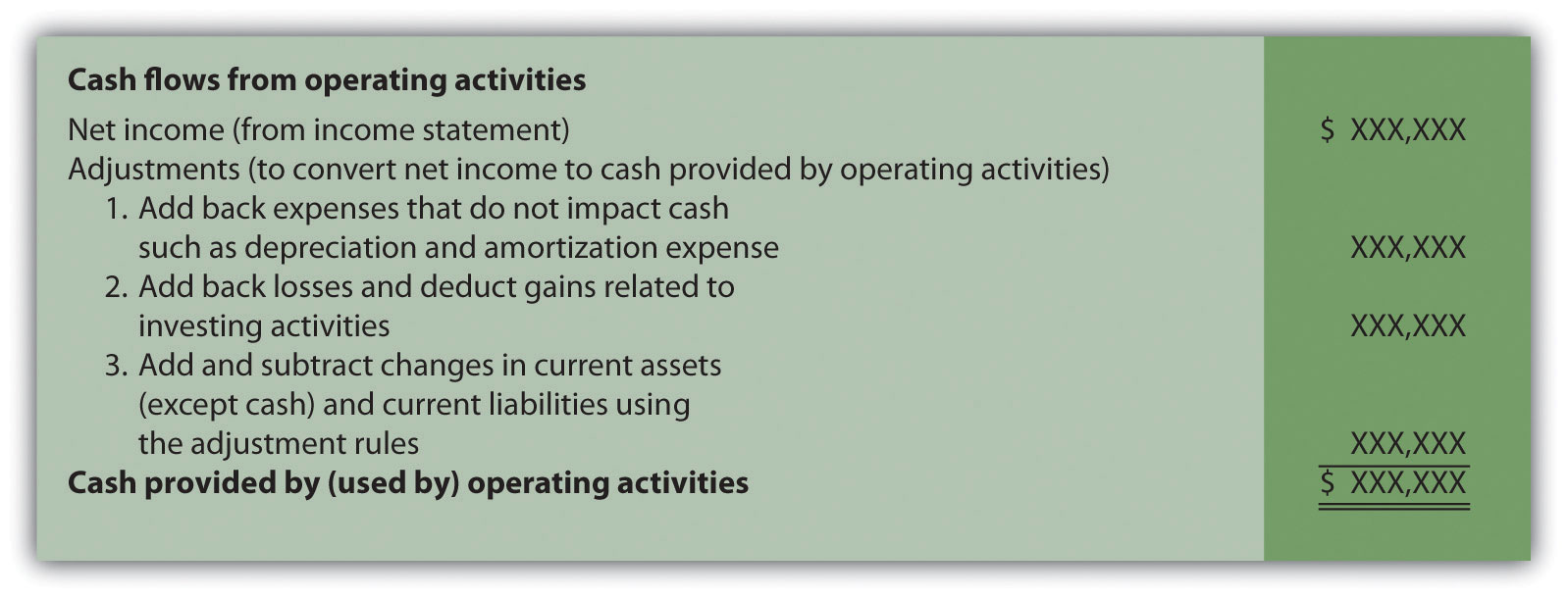 Figure 12.4 Operating Activities Format and Adjustments
