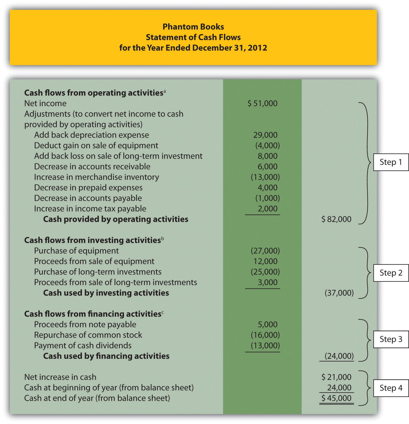 cash flow statement solved problems