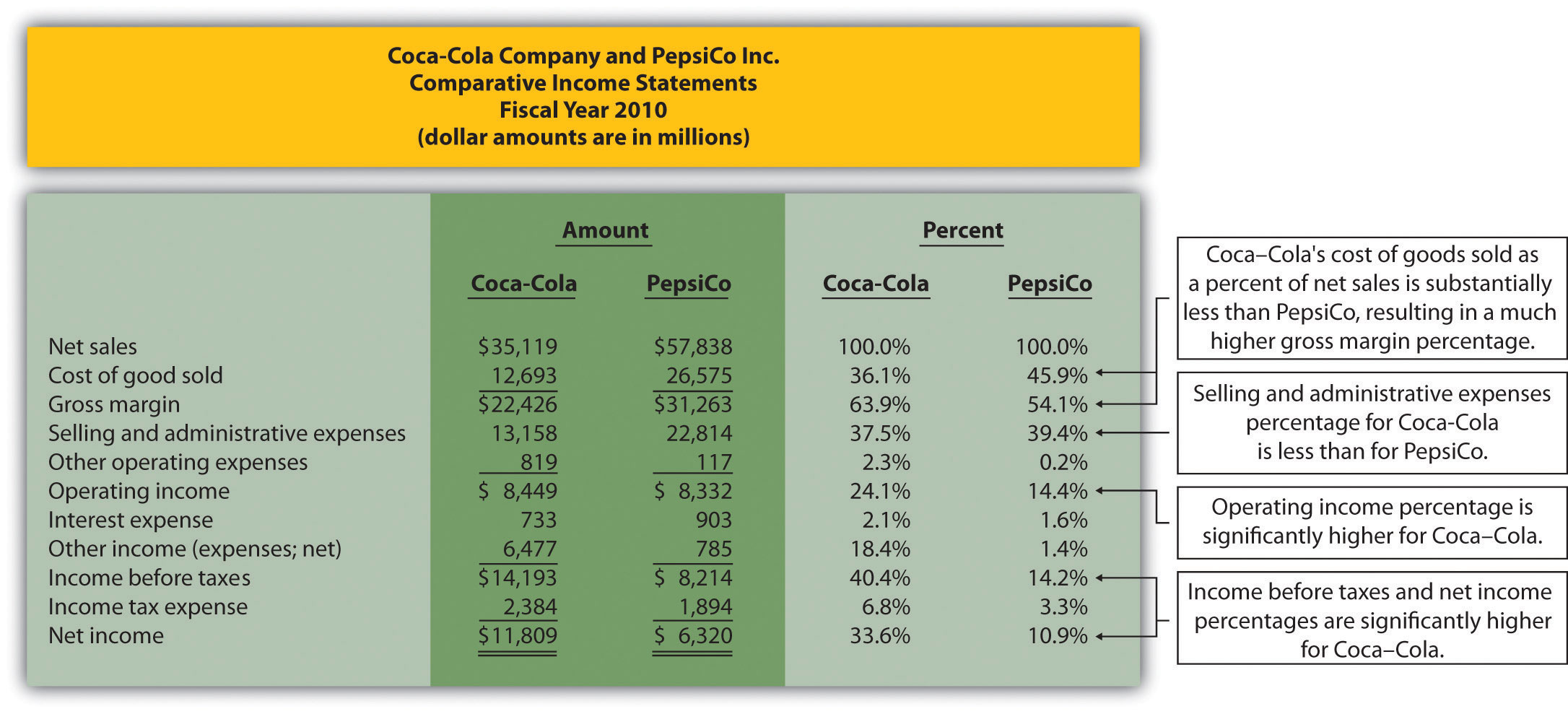balance sheet analysis of the coca cola company finance essay This paper mainly considers the implications to the coca-cola company from  the financial crisis by analysing the balance sheet and the annual rep  to  know how to further develop the market, the economic situation analysis is  essential.