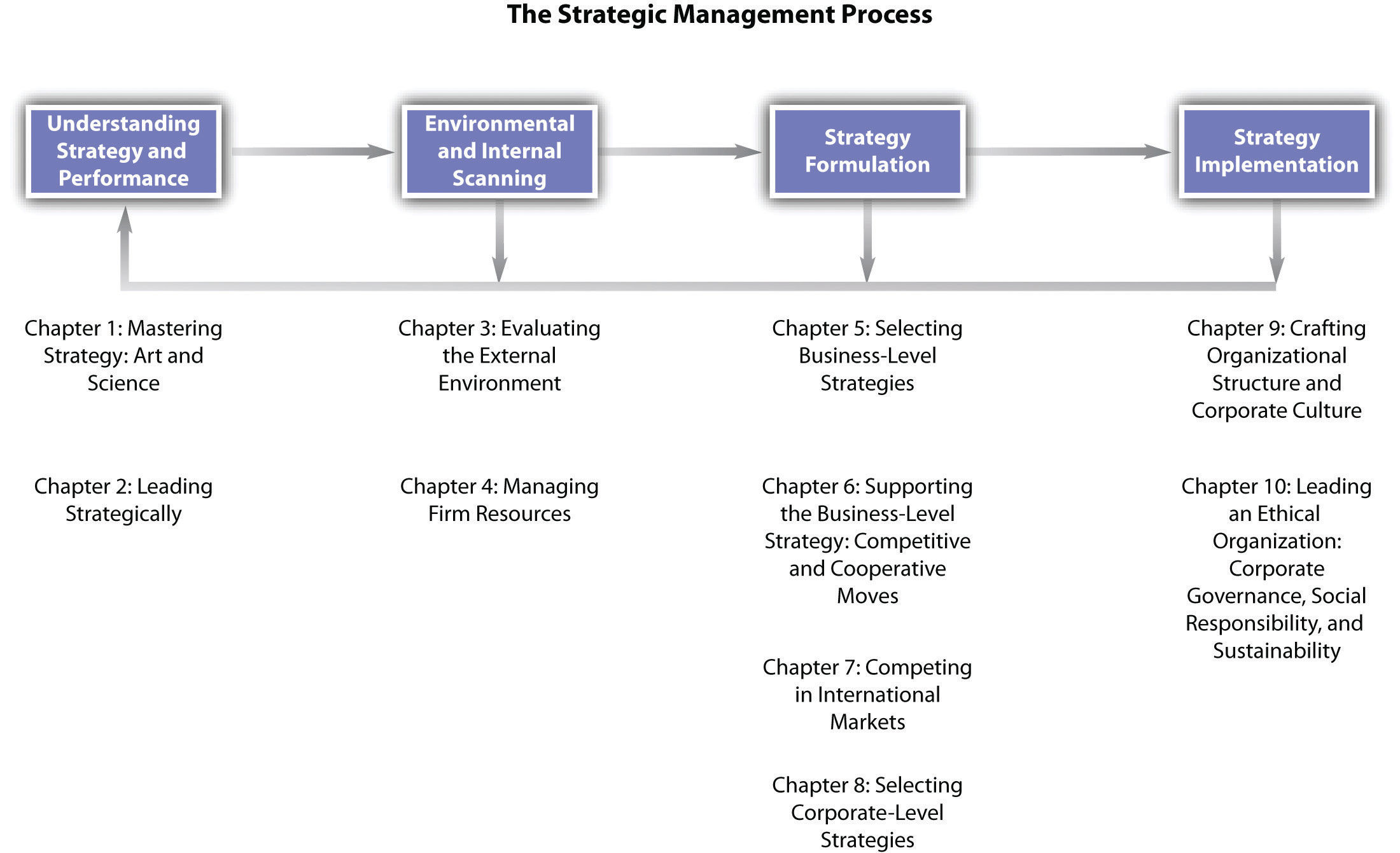 what is strategic management process