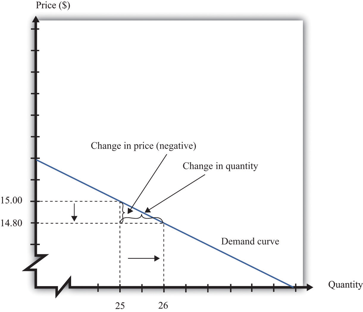Figure 66 The Elasticity Of Demand When The Price Is Decreased From  $1500 To $1480, Sales Increase From 25 To 26 The Percentage Change In  Price Is