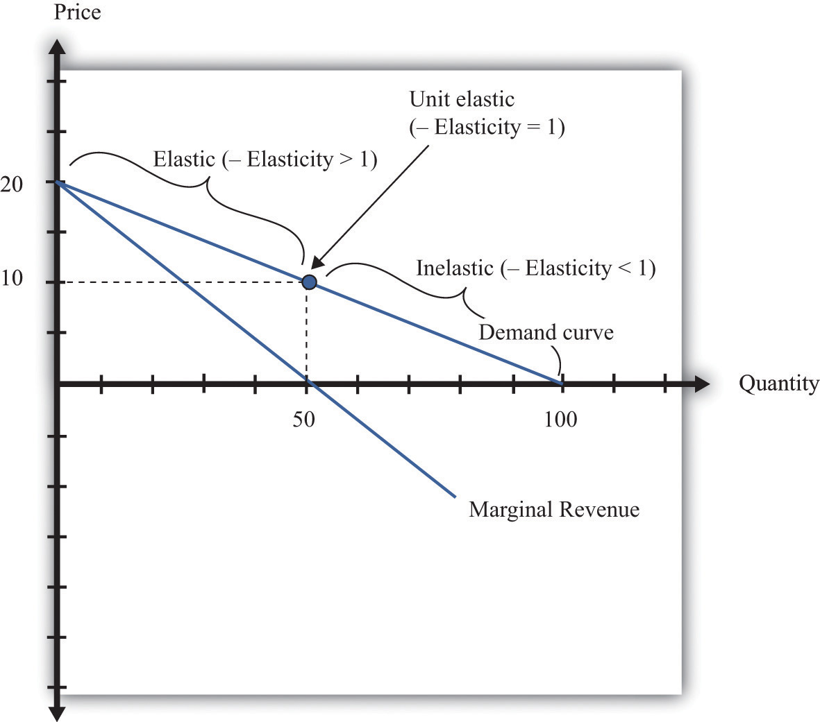 uses of elasticity of demand