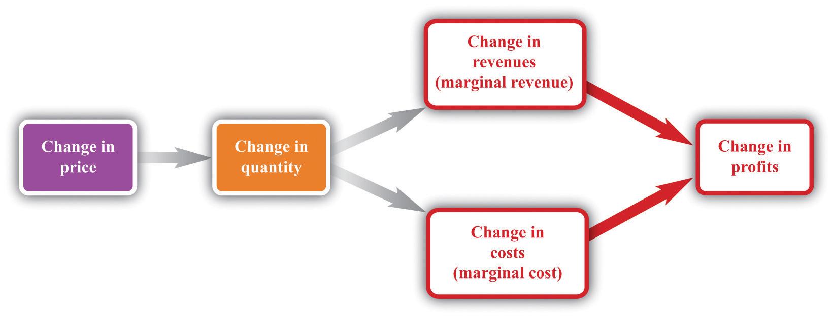 how to find marginal revenue formula