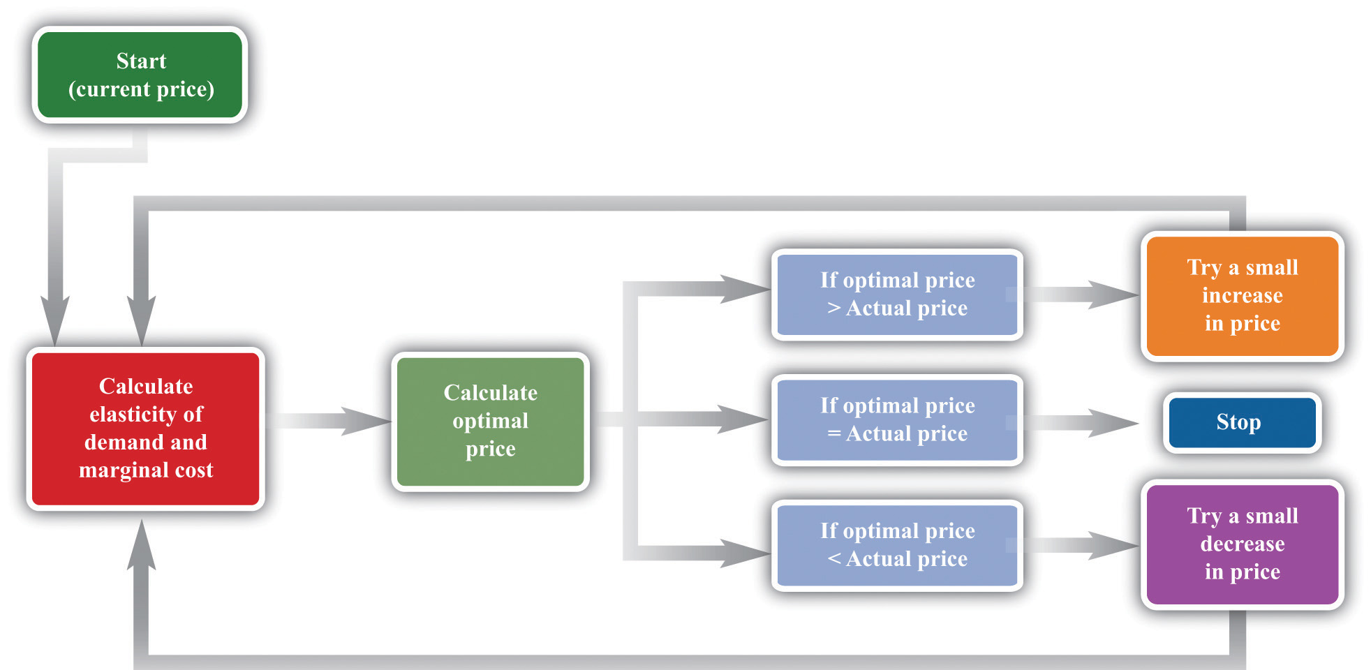 Markup Pricing: Combining Marginal Revenue and Marginal Cost