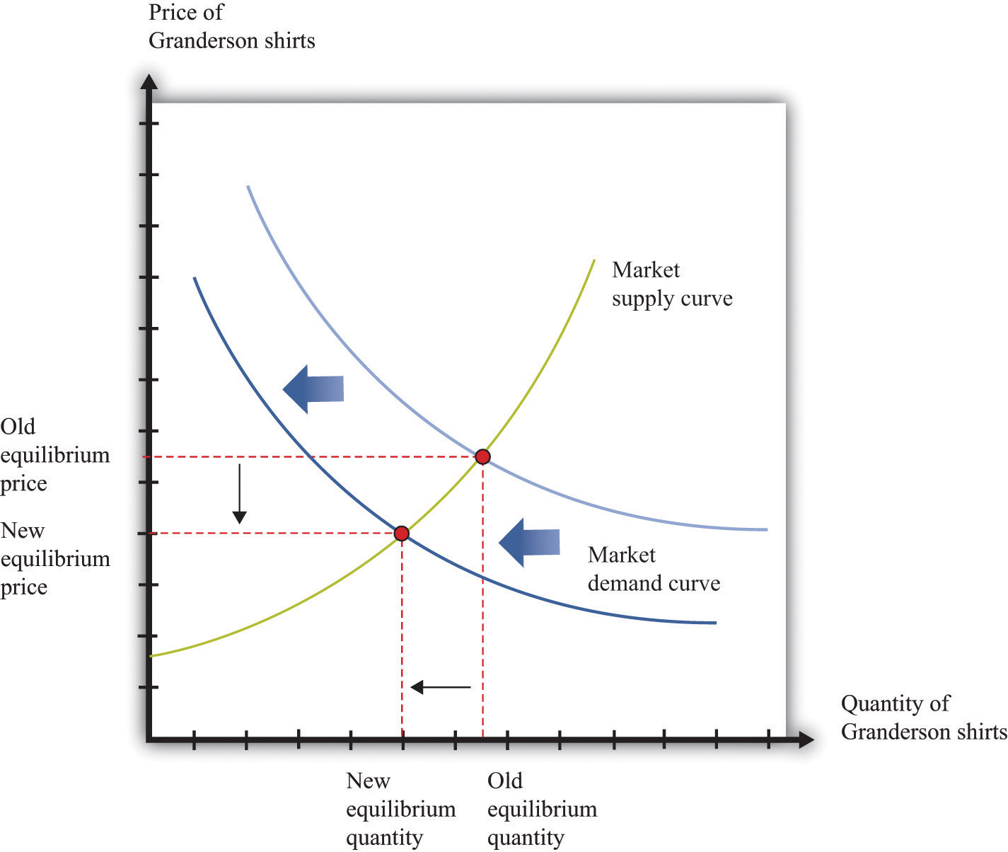what is the effect on the equilibrium price and quantity