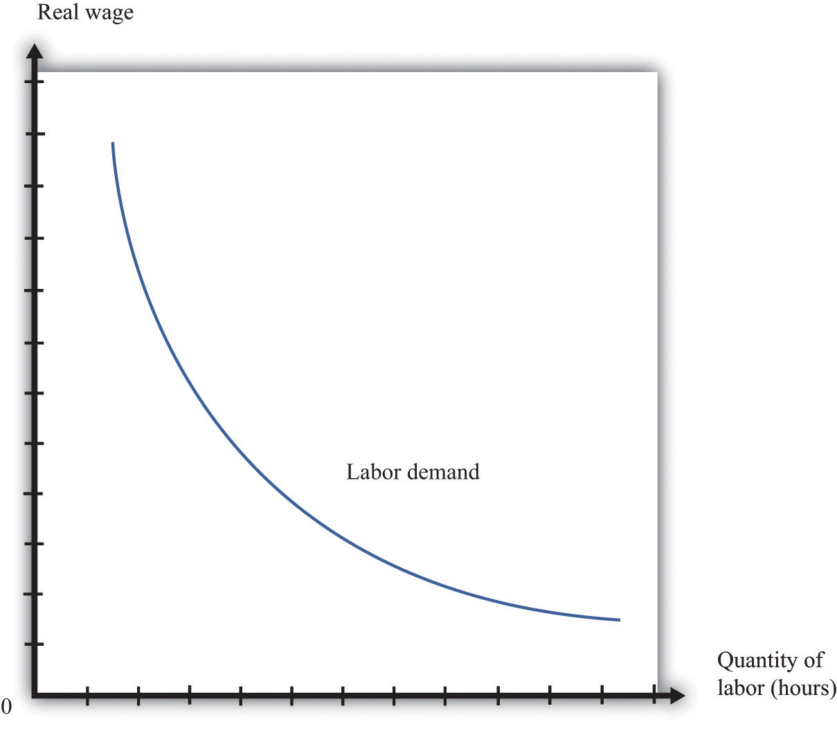 the demand for labor Similarly, the demand for automobiles generates a demand for automobile workers just as the demands for such services as income tax it should be evident from this example that the mrp schedule does indeed constitute the firm's demand for labor this is because each point on this.