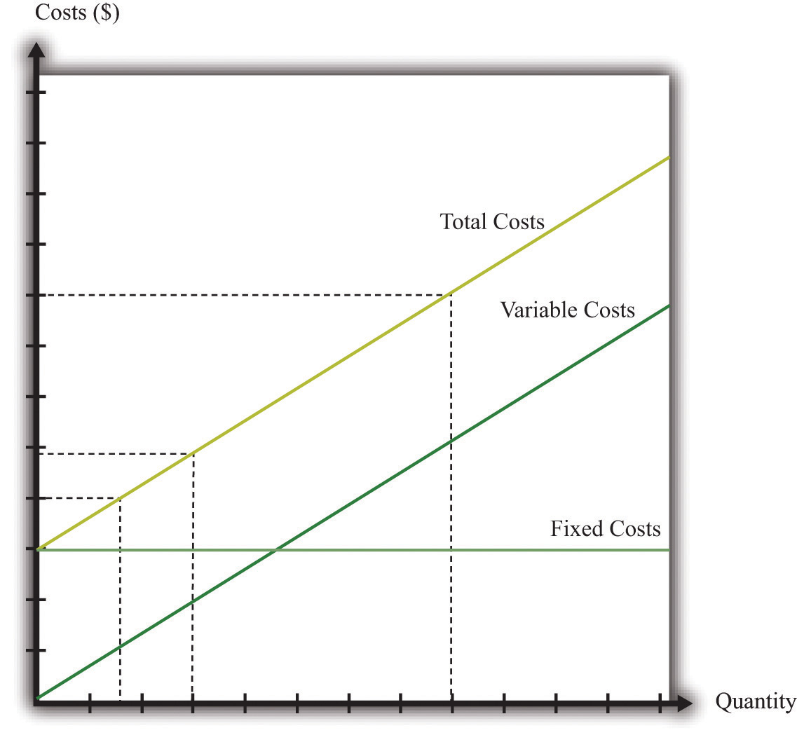 costs and cost accounting total Total cost's wiki: in economics and cost accounting, total cost (tc) describes the total economic cost of production and is made up of variable costs, which the total cost of producing a specific level of output is the cost of all the factors of input used conventionally, economists use models with.