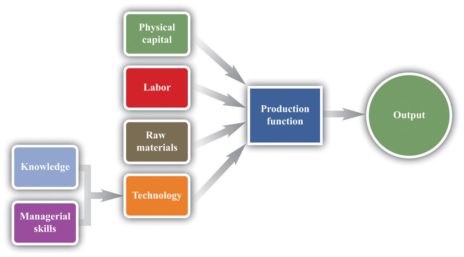 growing jobs technology is the knowledge the blueprints that a firm possesses together managerial skills