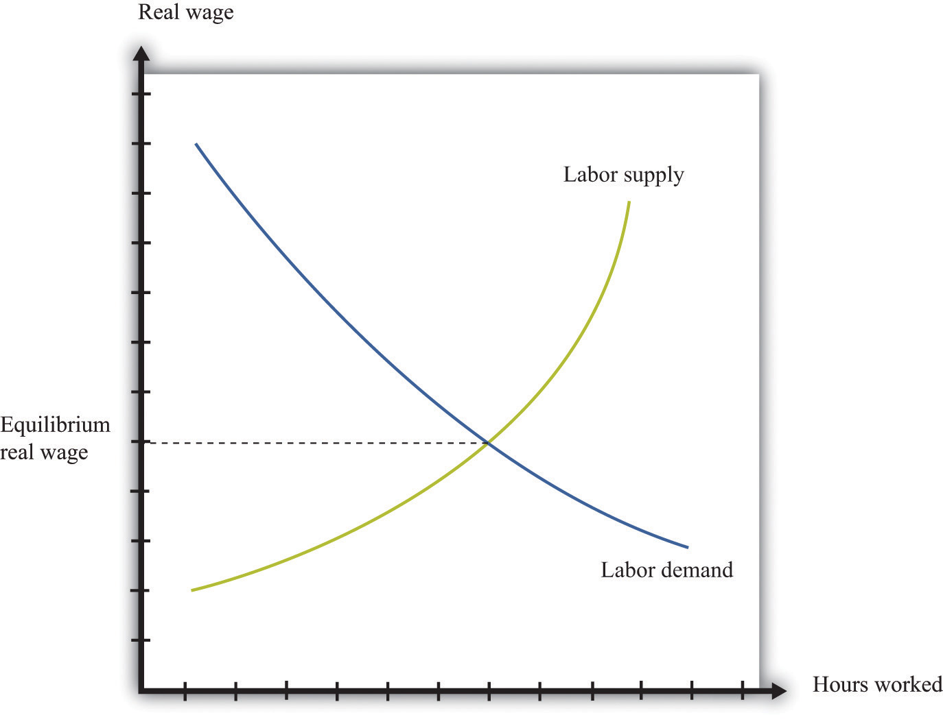 how do firms decide how many hours of labor to hire? Diagram of a Perfectly Competitive Market