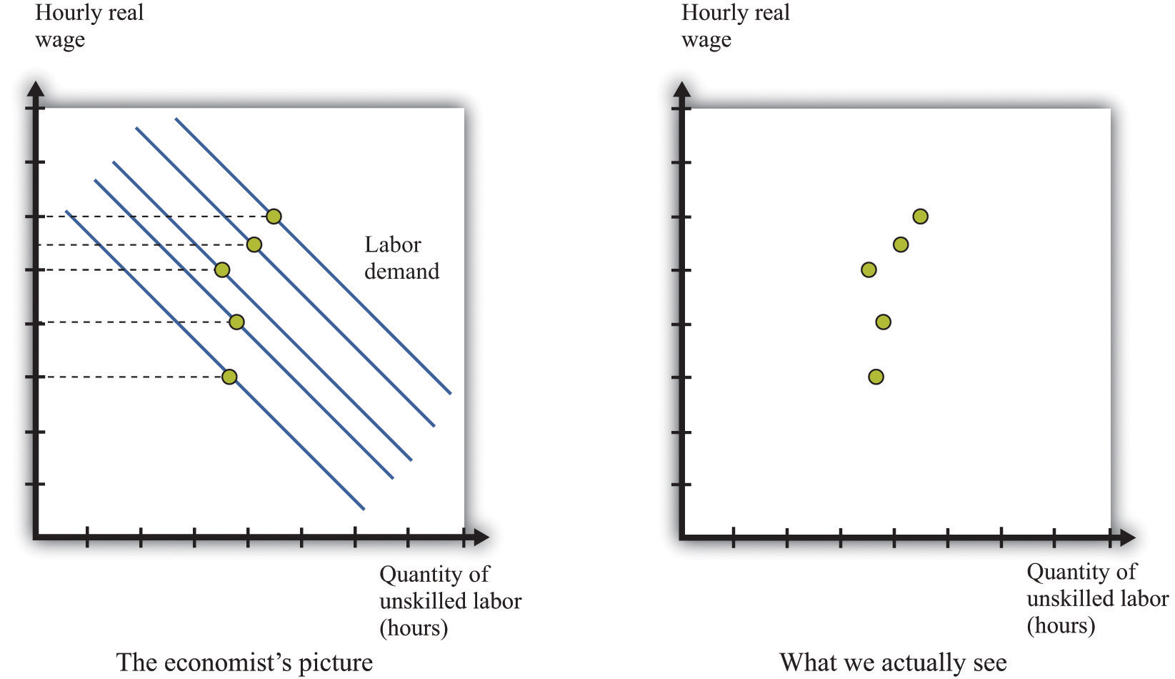empirical evidence on minimum wages when the demand curve for labor is shifting at the same time as the minimum wage is changing it is more difficult to see the effects of the minimum wage