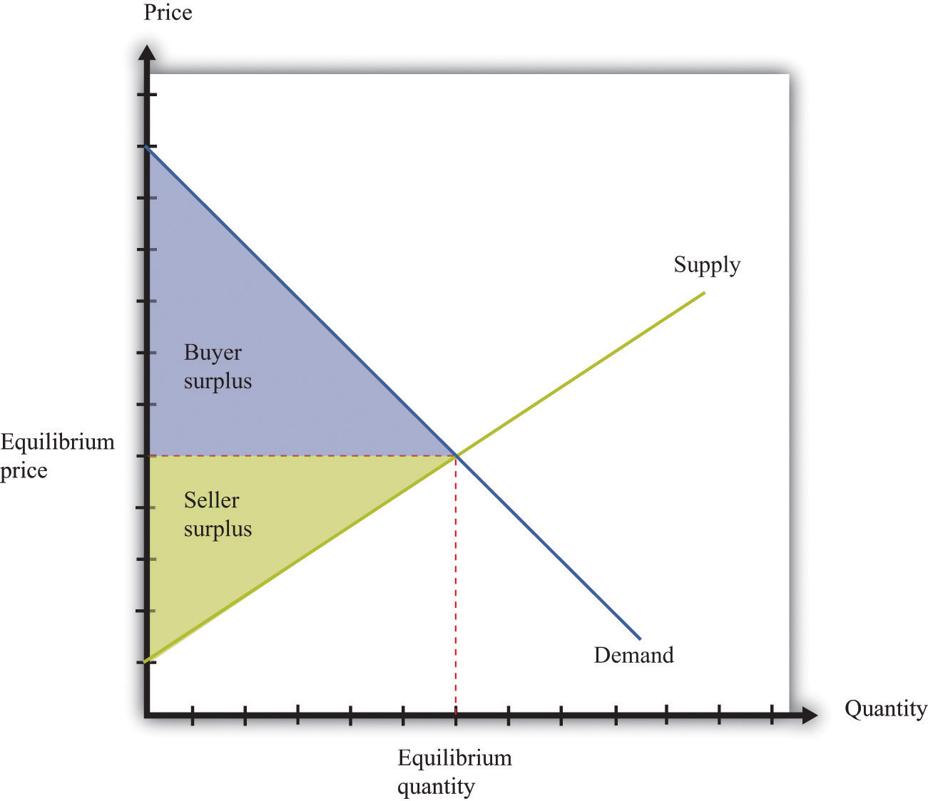 Demand Curve For Food The Demand Curve And Above