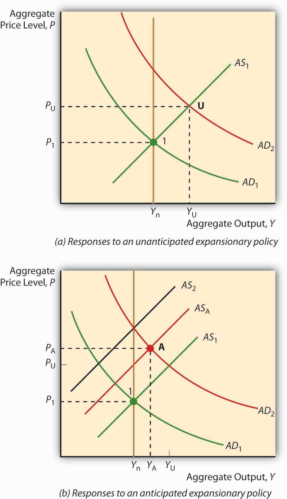 keynesian vs classical