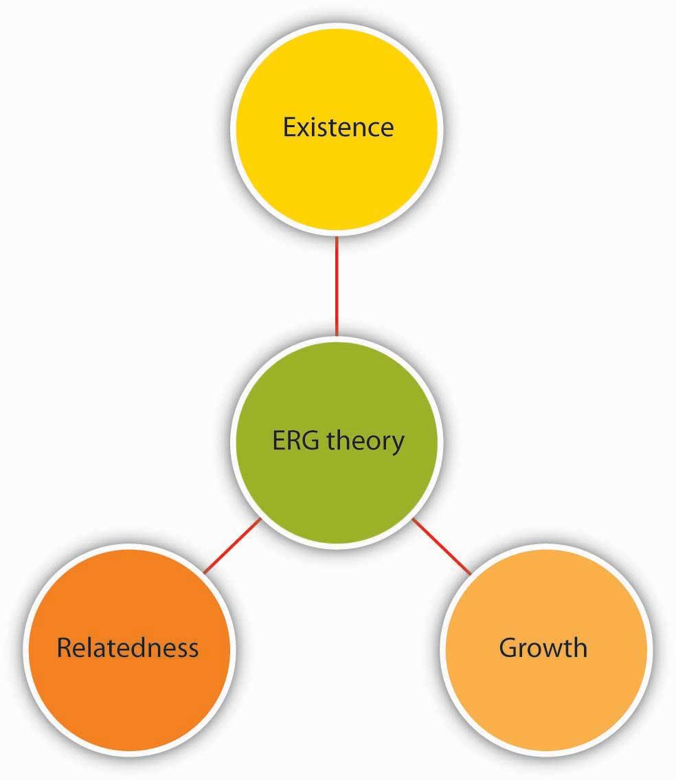 theories of motivation erg theory