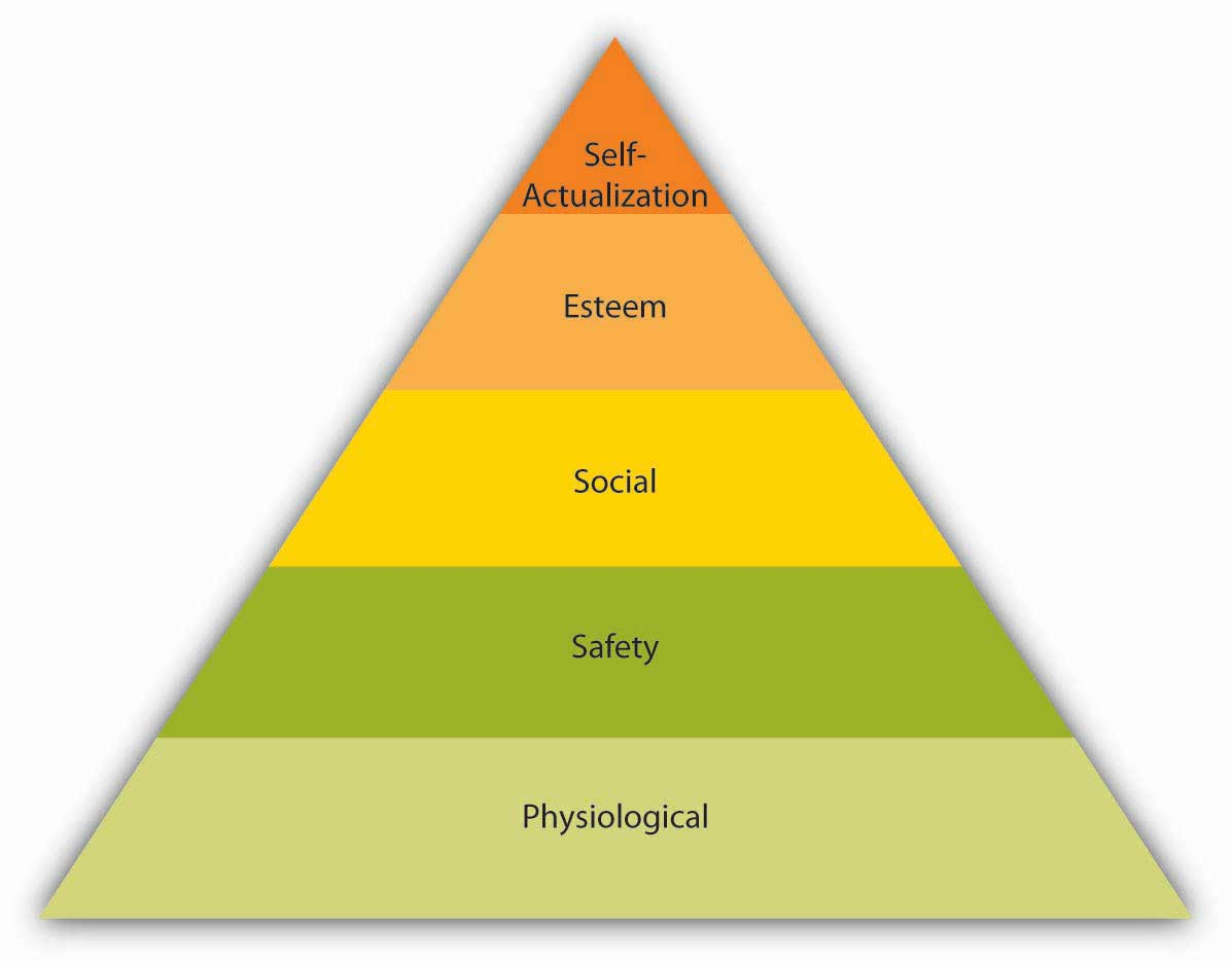 theories of motivation maslow s hierarchy of needs