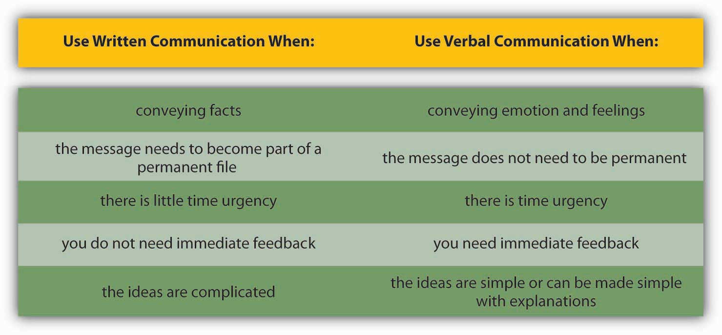 different types of communication and channels figure 8 11 guide for when to use written versus verbal communication