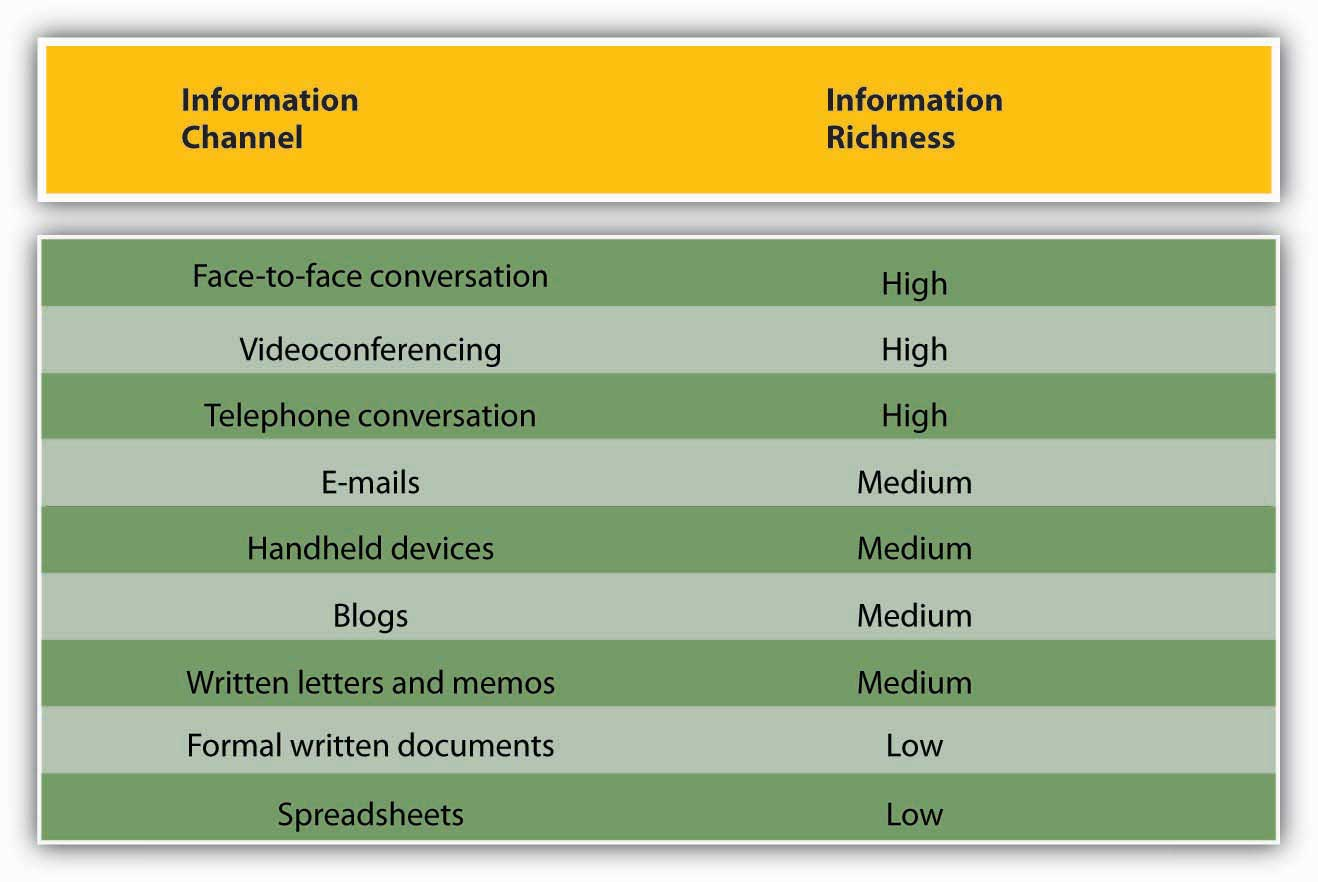 different types of communication and channels communication channels