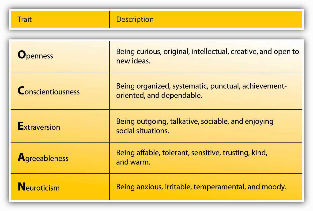 leading people in organizations big 5 personality traits